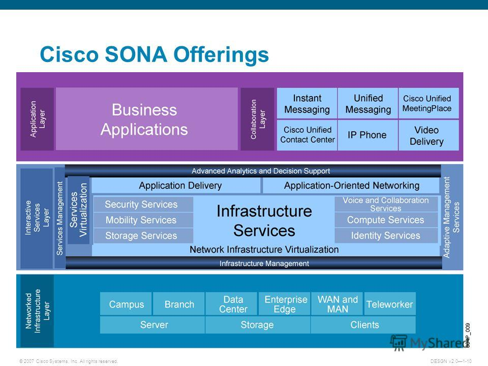 © 2007 Cisco Systems, Inc. All rights reserved.DESGN v2.01-10 Cisco SONA Offerings