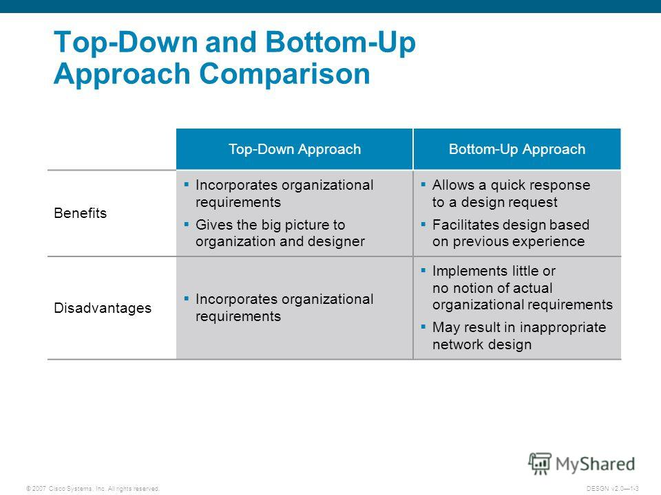 © 2007 Cisco Systems, Inc. All rights reserved.DESGN v2.01-3 Top-Down and Bottom-Up Approach Comparison Top-Down ApproachBottom-Up Approach Benefits Incorporates organizational requirements Gives the big picture to organization and designer Allows a
