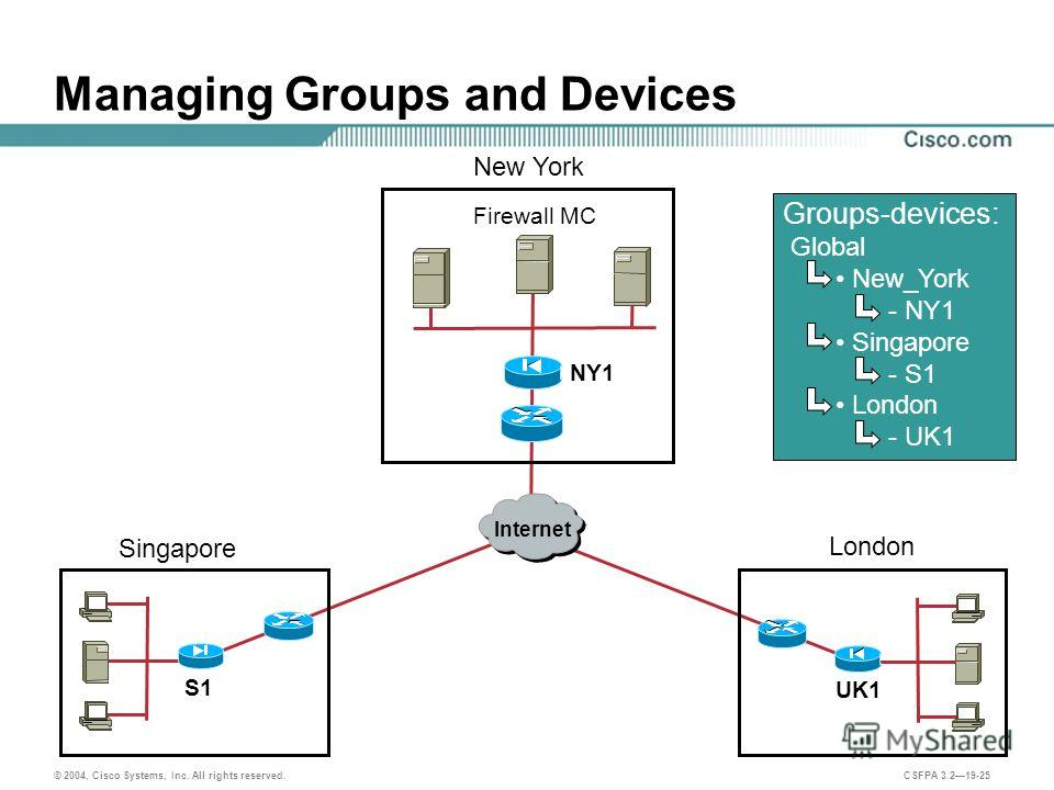 © 2004, Cisco Systems, Inc. All rights reserved. CSFPA 3.219-25 Managing Groups and Devices Firewall MC Internet Singapore London New York NY1 S1 UK1 Groups-devices: Global New_York - NY1 Singapore - S1 London - UK1
