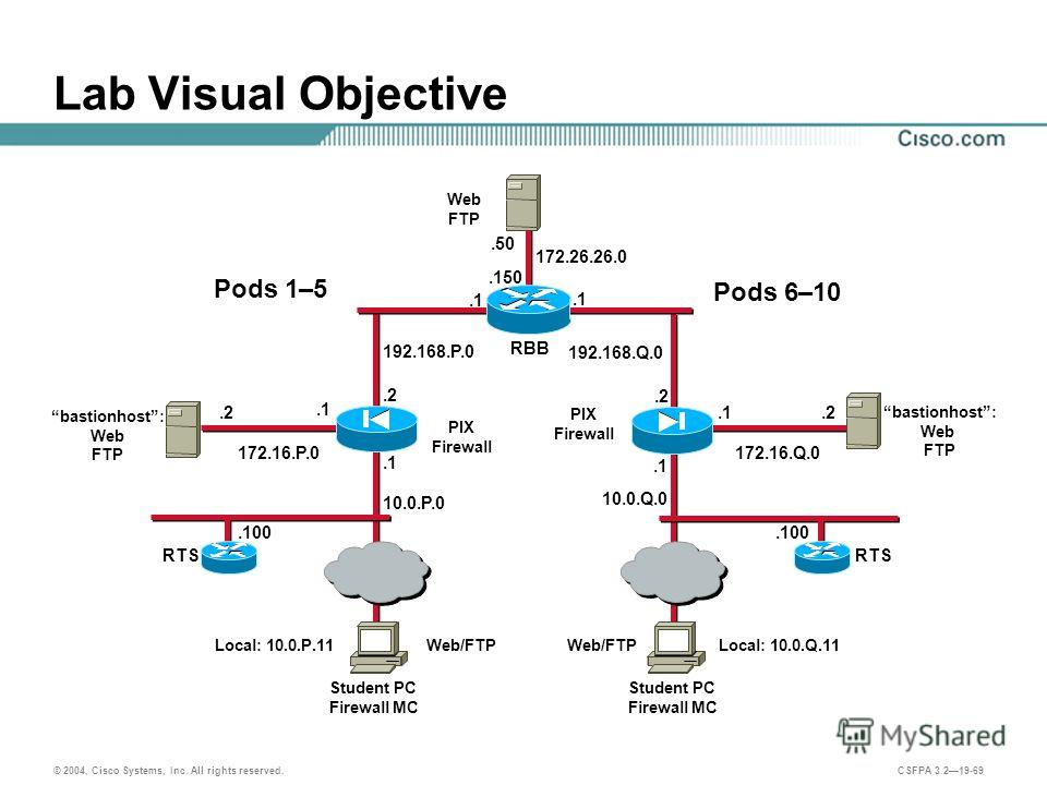 © 2004, Cisco Systems, Inc. All rights reserved. CSFPA 3.219-69 192.168.Q.0 192.168.P.0 Lab Visual Objective.2.1 Student PC Firewall MC PIX Firewall Web/FTP.1.2.1 PIX Firewall.1 Local: 10.0.P.11Local: 10.0.Q.11 10.0.P.0 10.0.Q.0 RTS.100 RTS.100 Pods