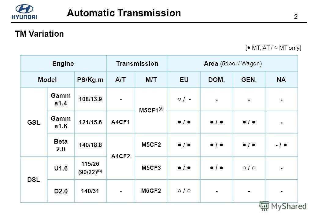 2 Automatic Transmission TM Variation EngineTransmissionArea (5door / Wagon) ModelPS/Kg.mA/TM/TEUDOM.GEN.NA GSL Gamm a1.4 108/13.9- M5CF1 (A) / - --- Gamm a1.6 121/15.6A4CF1 / / / - Beta 2.0 140/18.8 A4CF2 M5CF2 / / / - / DSL U1.6 115/26 (90/22) (B)