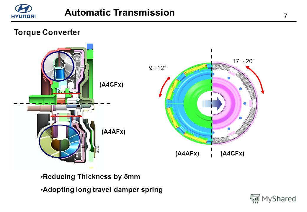 7 Automatic Transmission Reducing Thickness by 5mm Adopting long travel damper spring (A4CFx) (A4AFx) (A4CFx) 9 12˚ 17 20˚ Torque Converter