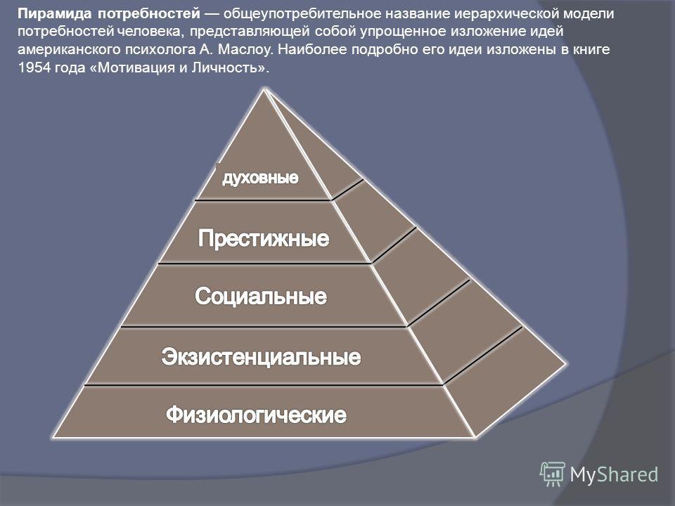 Пирамида потребностей общеупотребительное название иерархической модели потребностей человека, представляющей собой упрощенное изложение идей американского психолога А. Маслоу. Наиболее подробно его идеи изложены в книге 1954 года «Мотивация и Личнос