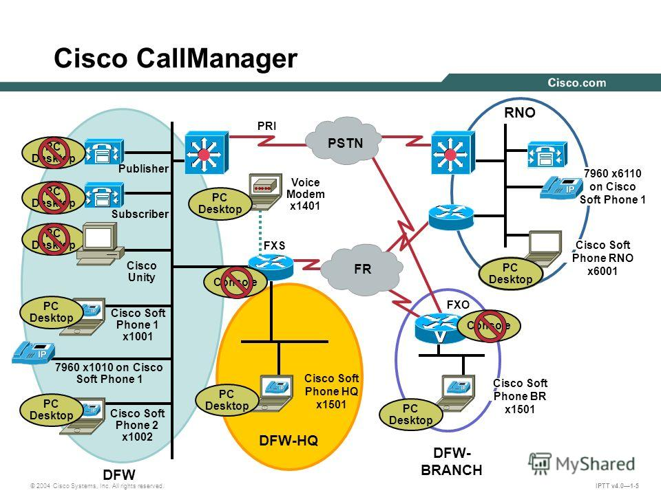 © 2004 Cisco Systems, Inc. All rights reserved. IPTT v4.01-5 PSTN FR Publisher Subscriber Cisco Unity Cisco Soft Phone 1 x1001 7960 x1010 on Cisco Soft Phone 1 Cisco Soft Phone 2 x1002 DFW DFW-HQ DFW- BRANCH RNO PRI FXS Voice Modem x1401 FXO Cisco So