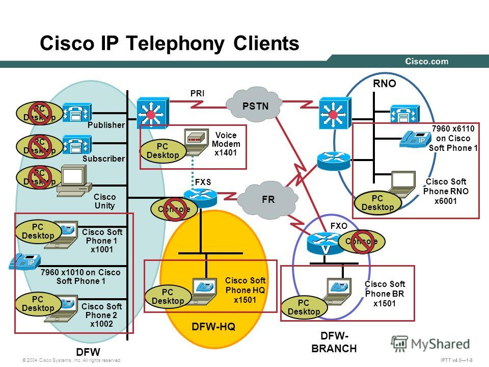 © 2004 Cisco Systems, Inc. All rights reserved. IPTT v4.01-8 PSTN FR Publisher Subscriber Cisco Unity Cisco Soft Phone 1 x1001 7960 x1010 on Cisco Soft Phone 1 Cisco Soft Phone 2 x1002 DFW DFW-HQ DFW- BRANCH RNO PRI FXS Voice Modem x1401 FXO Cisco So
