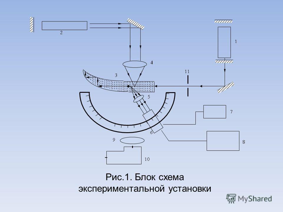 Рис.1. Блок схема экспериментальной установки