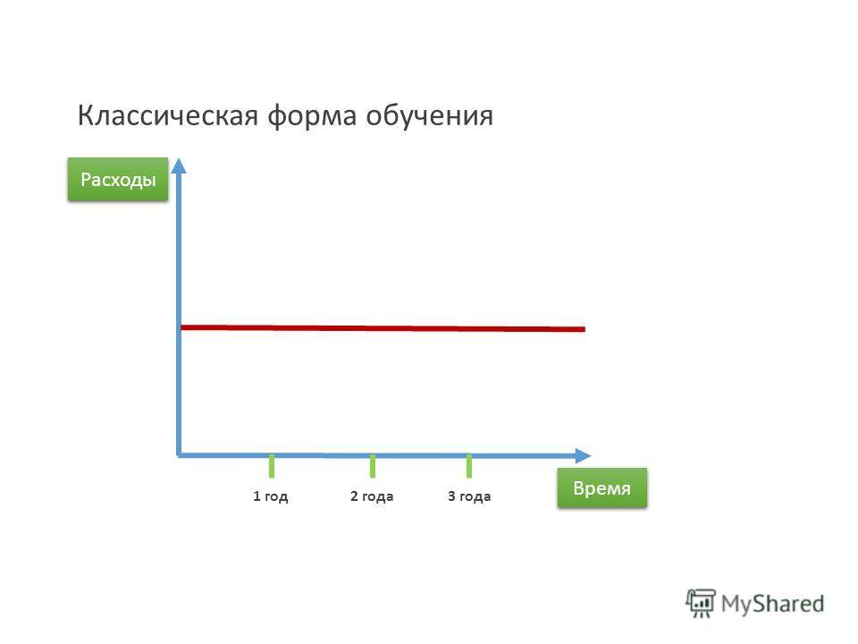 Расходы Время 1 год 2 года 3 года Классическая форма обучения