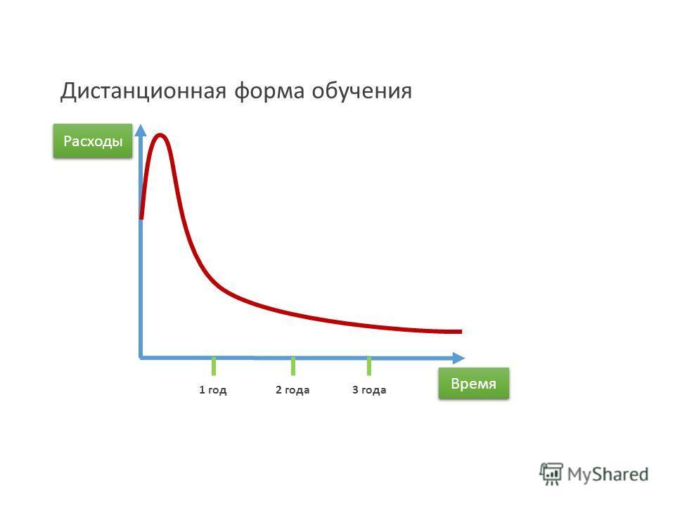 Расходы 1 год 2 года 3 года Дистанционная форма обучения Время