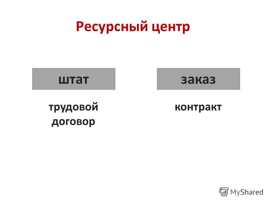 Ресурсный центр трудовой договор штат заказ контракт