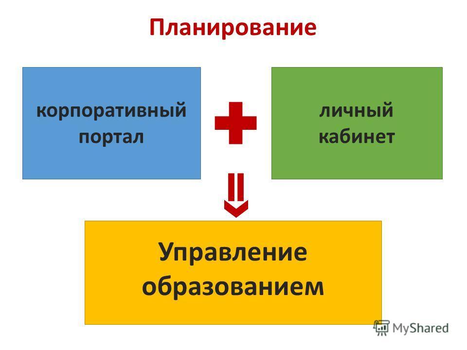 Планирование Управление образованием корпоративный портал личный кабинет