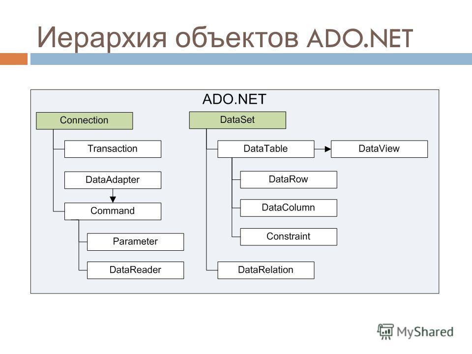 Иерархия объектов ADO.NET 22
