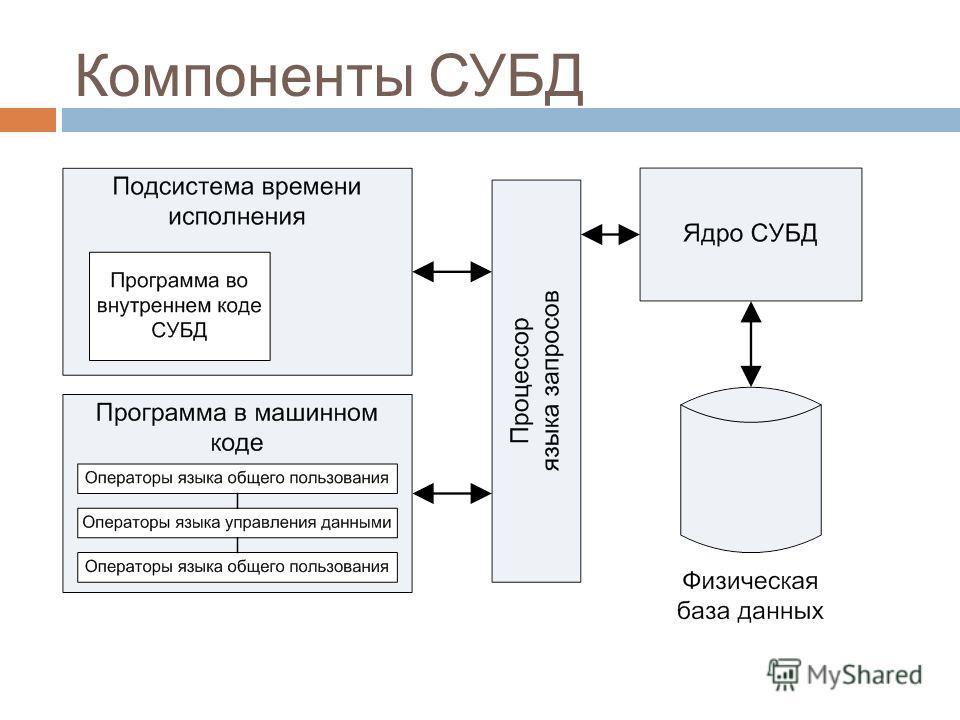 Компоненты СУБД 4