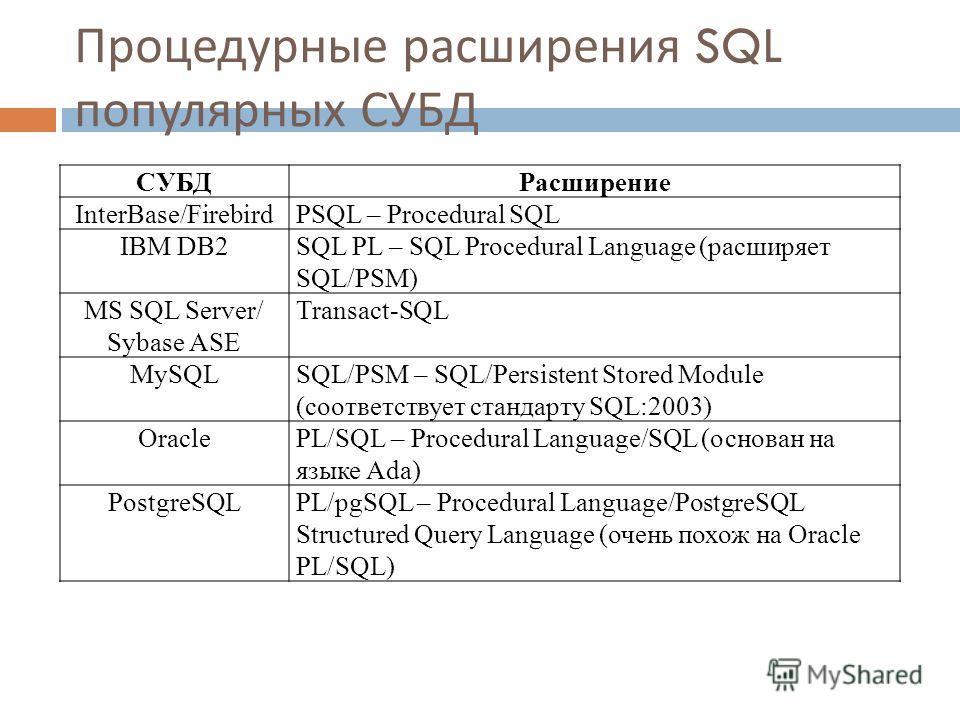 Процедурные расширения SQL популярных СУБД 9 СУБДРасширение InterBase/FirebirdPSQL – Procedural SQL IBM DB2SQL PL – SQL Procedural Language (расширяет SQL/PSM) MS SQL Server/ Sybase ASE Transact-SQL MySQLSQL/PSM – SQL/Persistent Stored Module (соотве