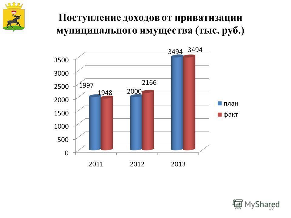 Поступление доходов от приватизации муниципального имущества (тыс. руб.) 10