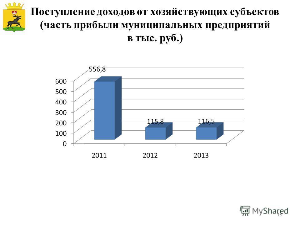 Поступление доходов от хозяйствующих субъектов (часть прибыли муниципальных предприятий в тыс. руб.) 13