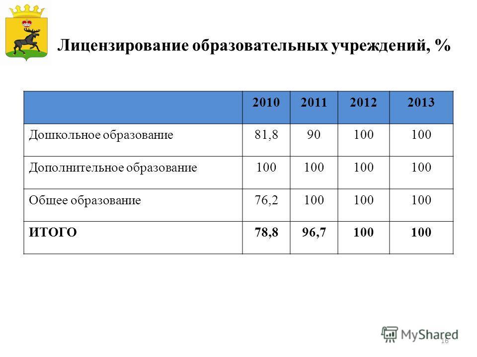 Лицензирование образовательных учреждений, % 2010201120122013 Дошкольное образование 81,890100 Дополнительное образование 100 Общее образование 76,2100 ИТОГО78,896,7100 16