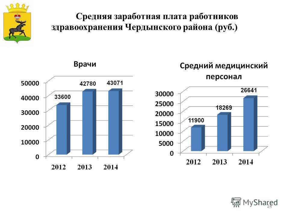 Средняя заработная плата работников здравоохранения Чердынского района (руб.) 24
