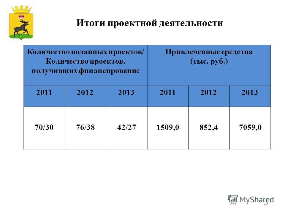 Количество поданных проектов/ Количество проектов, получивших финансирование Привлеченные средства (тыс. руб.) 201120122013201120122013 70/3076/3842/271509,0852,47059,0 Итоги проектной деятельности 33