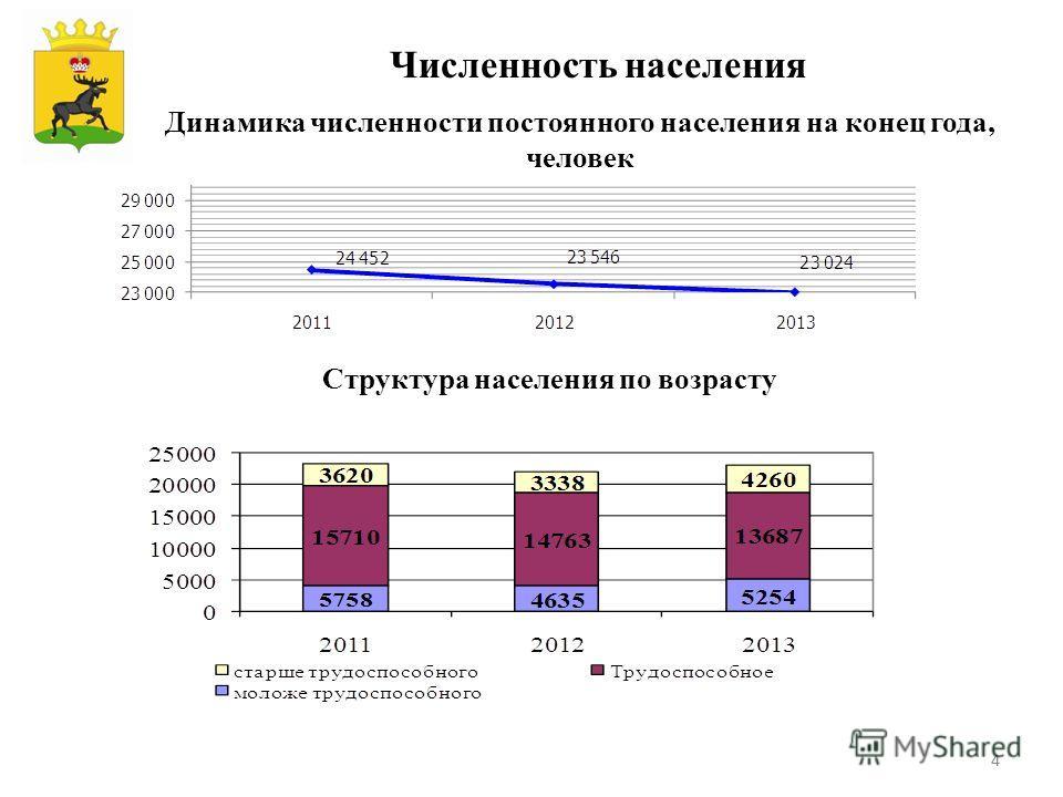 44 Динамика численности постоянного населения на конец года, человек Численность населения 1)1) Структура населения по возрасту