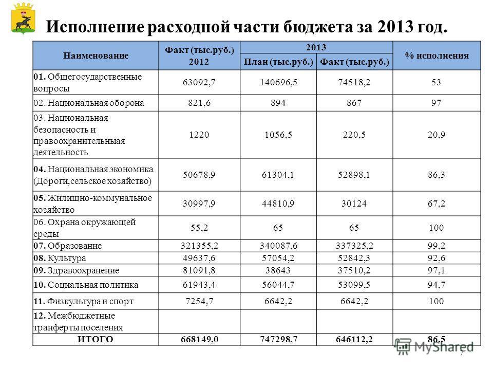 Исполнение расходной части бюджета за 2013 год. Наименование Факт (тыс.руб.) 2012 2013 % исполнения План (тыс.руб.)Факт (тыс.руб.) 01. Общегосударственные вопросы 63092,7140696,574518,253 02. Национальная оборона 821,689486797 03. Национальная безопа