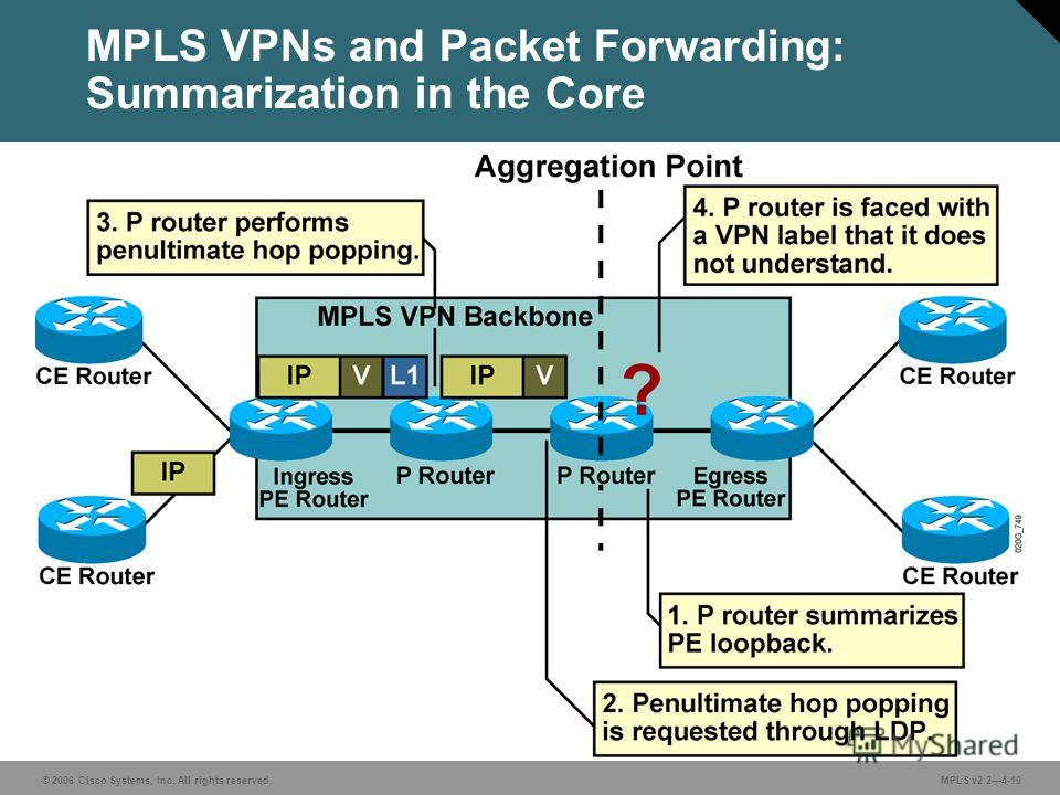 © 2006 Cisco Systems, Inc. All rights reserved. MPLS v2.24-10 MPLS VPNs and Packet Forwarding: Summarization in the Core
