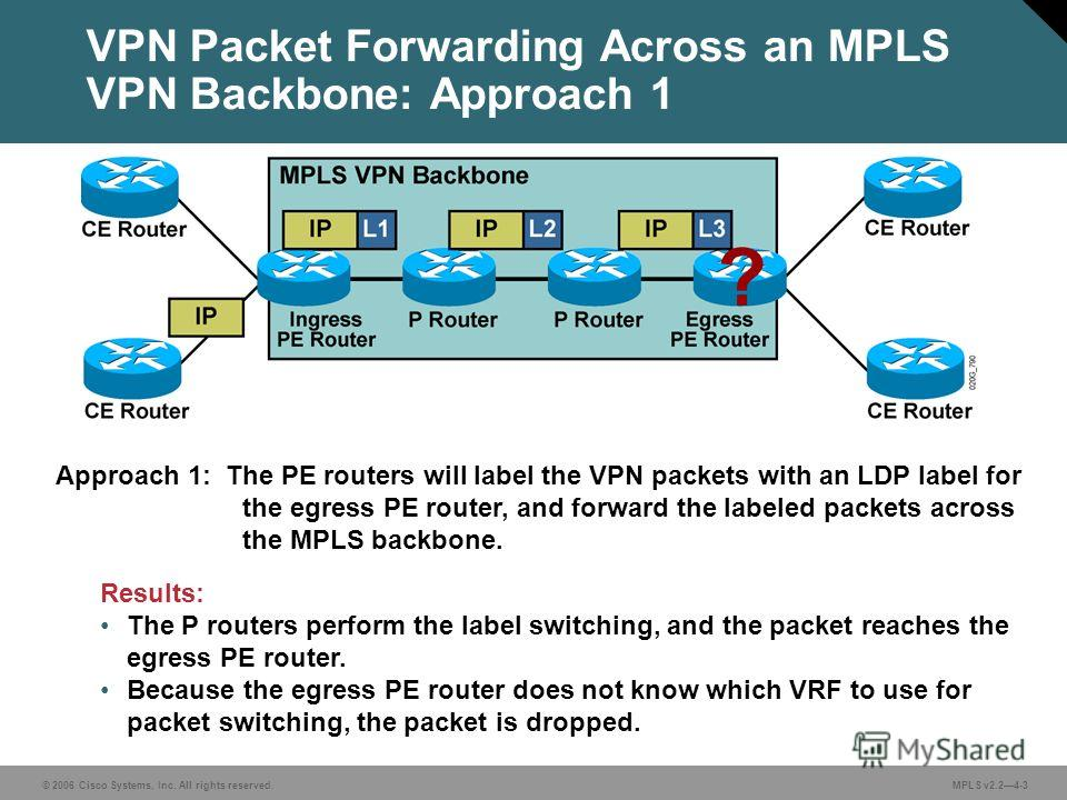 © 2006 Cisco Systems, Inc. All rights reserved. MPLS v2.24-3 VPN Packet Forwarding Across an MPLS VPN Backbone: Approach 1 Approach 1: The PE routers will label the VPN packets with an LDP label for the egress PE router, and forward the labeled packe