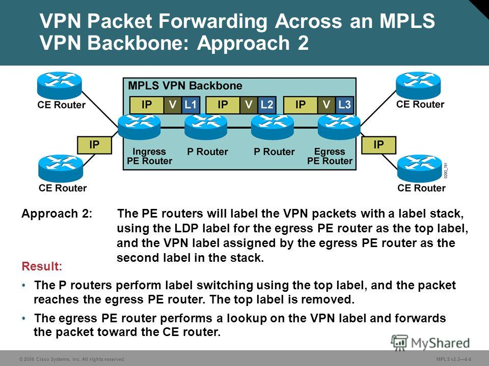 © 2006 Cisco Systems, Inc. All rights reserved. MPLS v2.24-4 VPN Packet Forwarding Across an MPLS VPN Backbone: Approach 2 Result: The P routers perform label switching using the top label, and the packet reaches the egress PE router. The top label i