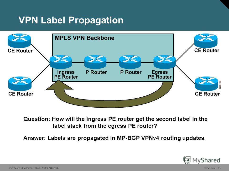 © 2006 Cisco Systems, Inc. All rights reserved. MPLS v2.24-6 VPN Label Propagation Question: How will the ingress PE router get the second label in the label stack from the egress PE router? Answer: Labels are propagated in MP-BGP VPNv4 routing updat