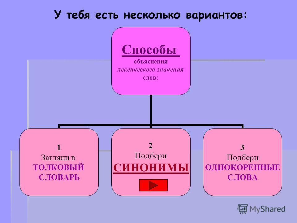 У тебя есть несколько вариантов: Способы объяснения лексического значения слов: 1 Загляни в ТОЛКОВЫЙ СЛОВАРЬ 2 Подбери СИНОНИМЫ 3 Подбери ОДНОКОРЕННЫЕ СЛОВА