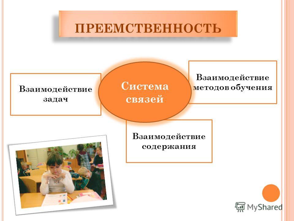 Взаимодействие содержания Взаимодействие задач Взаимодействие методов обучения Система связей ПРЕЕМСТВЕННОСТЬ