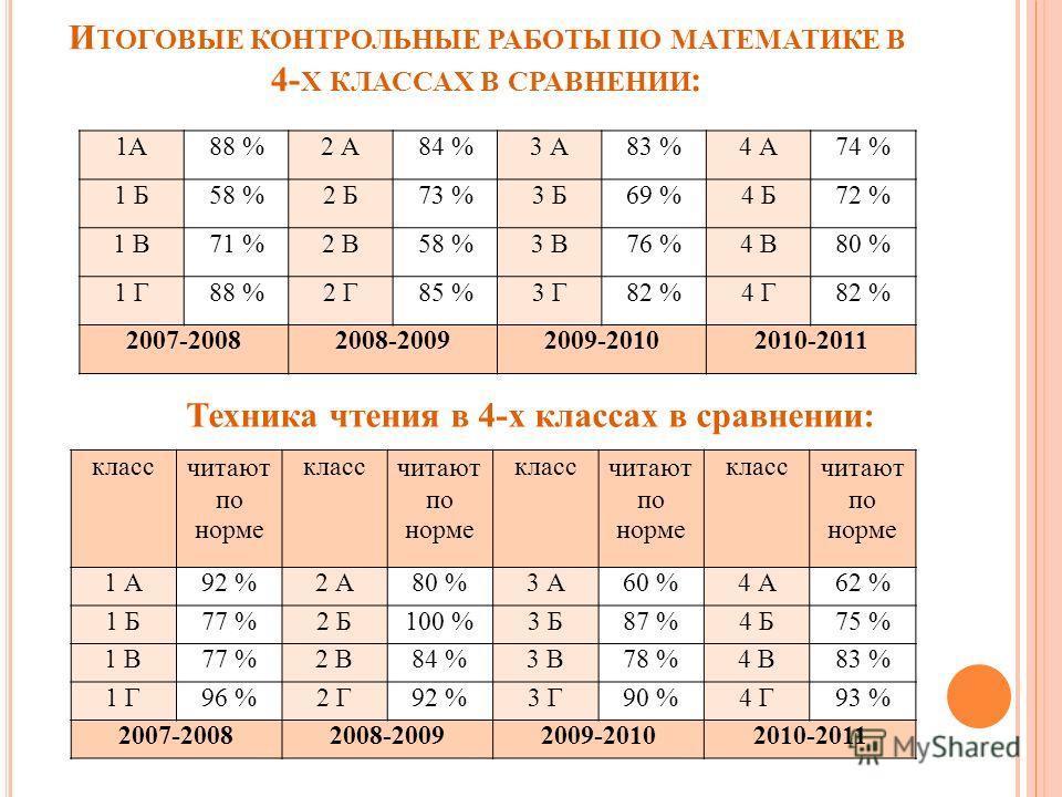 И ТОГОВЫЕ КОНТРОЛЬНЫЕ РАБОТЫ ПО МАТЕМАТИКЕ В 4- Х КЛАССАХ В СРАВНЕНИИ : 1А88 %2 А84 %3 А83 %4 А74 % 1 Б58 %2 Б73 %3 Б69 %4 Б72 % 1 В71 %2 В58 %3 В76 %4 В80 % 1 Г88 %2 Г85 %3 Г82 %4 Г82 % 2007-20082008-20092009-20102010-2011 Техника чтения в 4-х класс