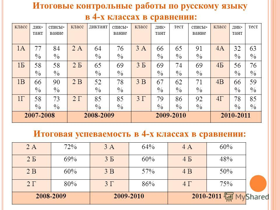 Итоговые контрольные работы по русскому языку в 4-х классах в сравнении: класс диктант списывание классдиктантсписывание класс диктант тестсписывание класс диктант тест 1А77 % 84 % 2 А64 % 76 % 3 А66 % 65 % 91 % 4А32 % 63 % 1Б58 % 58 % 2 Б65 % 69 % 3