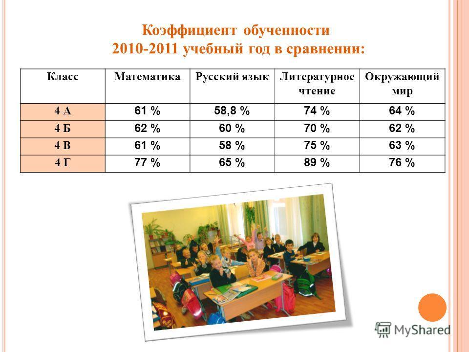 Коэффициент обученности 2010-2011 учебный год в сравнении: Класс МатематикаРусский язык Литературное чтение Окружающий мир 4 А 61 %58,8 %74 %64 % 4 Б 62 %60 %70 %62 % 4 В 61 %58 %75 %63 % 4 Г 77 %65 %89 %76 %