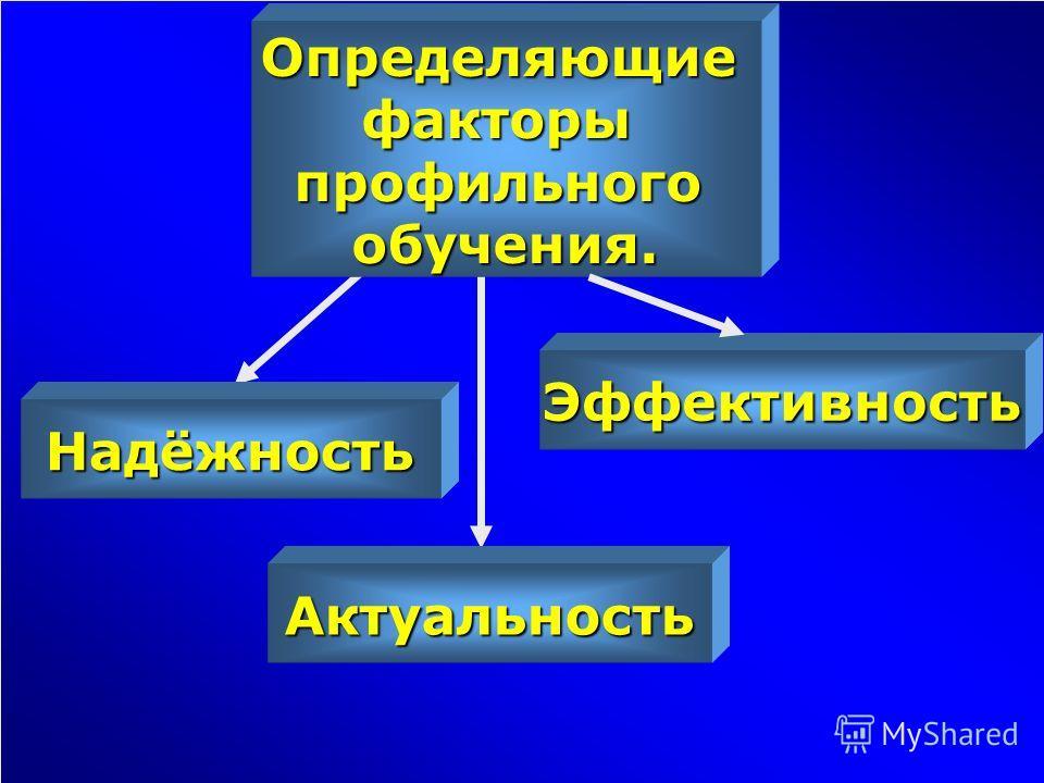 Определяющиефакторыпрофильногообручения. Надёжность Эффективность Актуальность