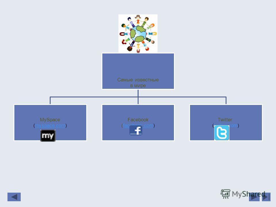 Самые известные в мире MySpace (myspace.com)myspace.com Facebook (facebook.com)facebook.com Twitter (twitter.com)