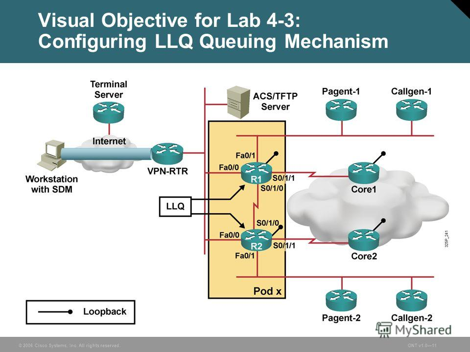 © 2006 Cisco Systems, Inc. All rights reserved.ONT v1.011 Visual Objective for Lab 4-3: Configuring LLQ Queuing Mechanism