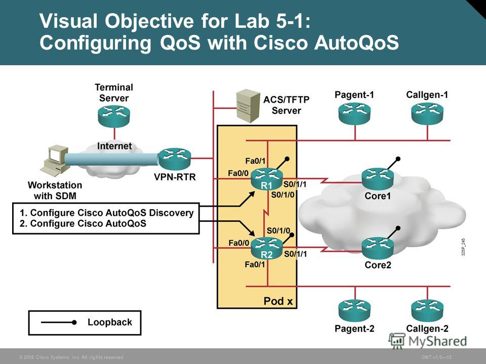 © 2006 Cisco Systems, Inc. All rights reserved.ONT v1.015 Visual Objective for Lab 5-1: Configuring QoS with Cisco AutoQoS
