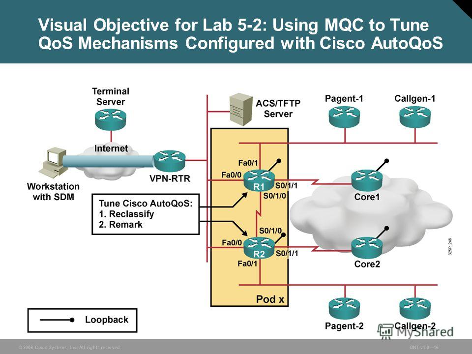 © 2006 Cisco Systems, Inc. All rights reserved.ONT v1.016 Visual Objective for Lab 5-2: Using MQC to Tune QoS Mechanisms Configured with Cisco AutoQoS