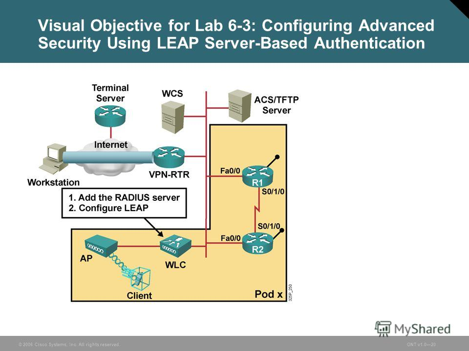 © 2006 Cisco Systems, Inc. All rights reserved.ONT v1.020 Visual Objective for Lab 6-3: Configuring Advanced Security Using LEAP Server-Based Authentication