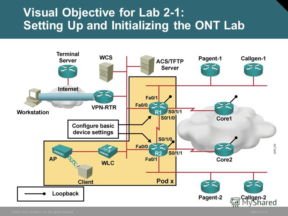 © 2006 Cisco Systems, Inc. All rights reserved.ONT v1.05 Visual Objective for Lab 2-1: Setting Up and Initializing the ONT Lab