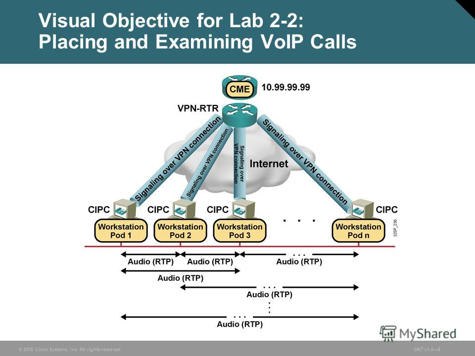 © 2006 Cisco Systems, Inc. All rights reserved.ONT v1.06 Visual Objective for Lab 2-2: Placing and Examining VoIP Calls