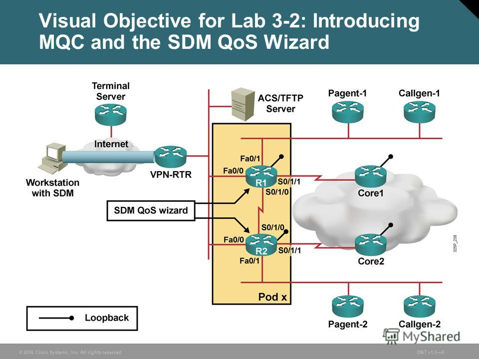 © 2006 Cisco Systems, Inc. All rights reserved.ONT v1.08 Visual Objective for Lab 3-2: Introducing MQC and the SDM QoS Wizard