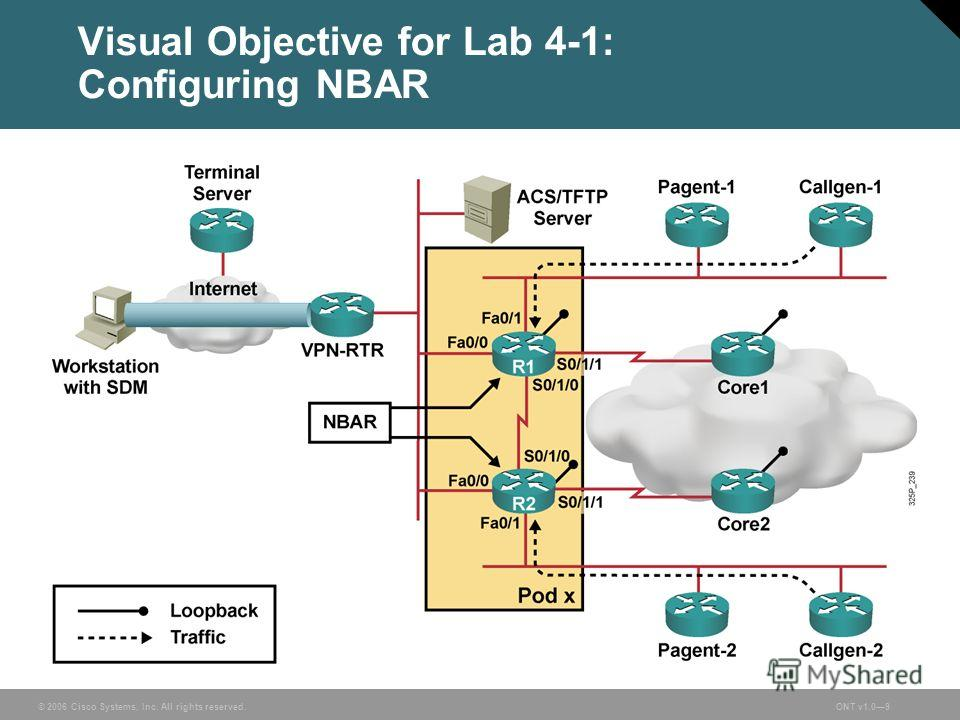 © 2006 Cisco Systems, Inc. All rights reserved.ONT v1.09 Visual Objective for Lab 4-1: Configuring NBAR
