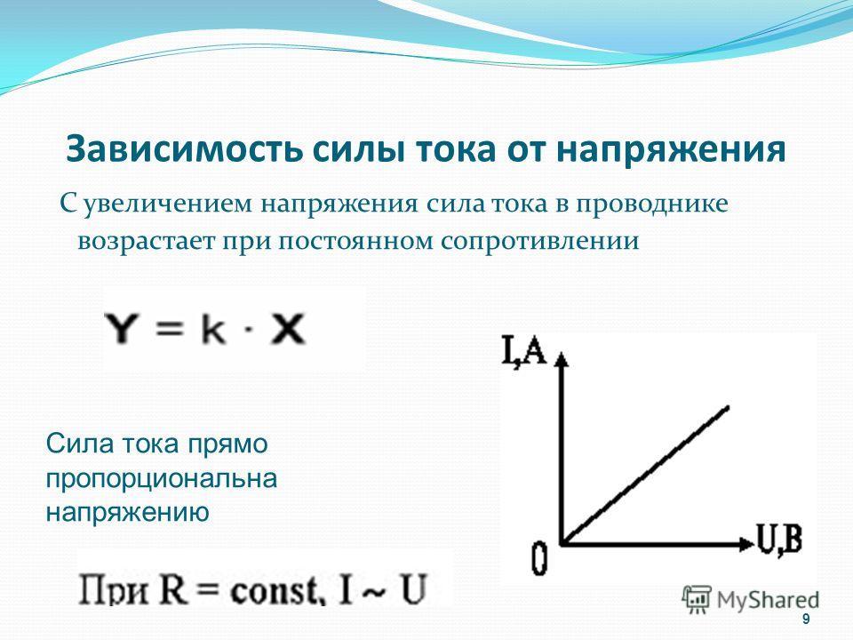 Зависимость силы тока от напряжения С увеличением напряжения сила тока в проводнике возрастает при постоянном сопротивлении 9 Сила тока прямо пропорциональна напряжению