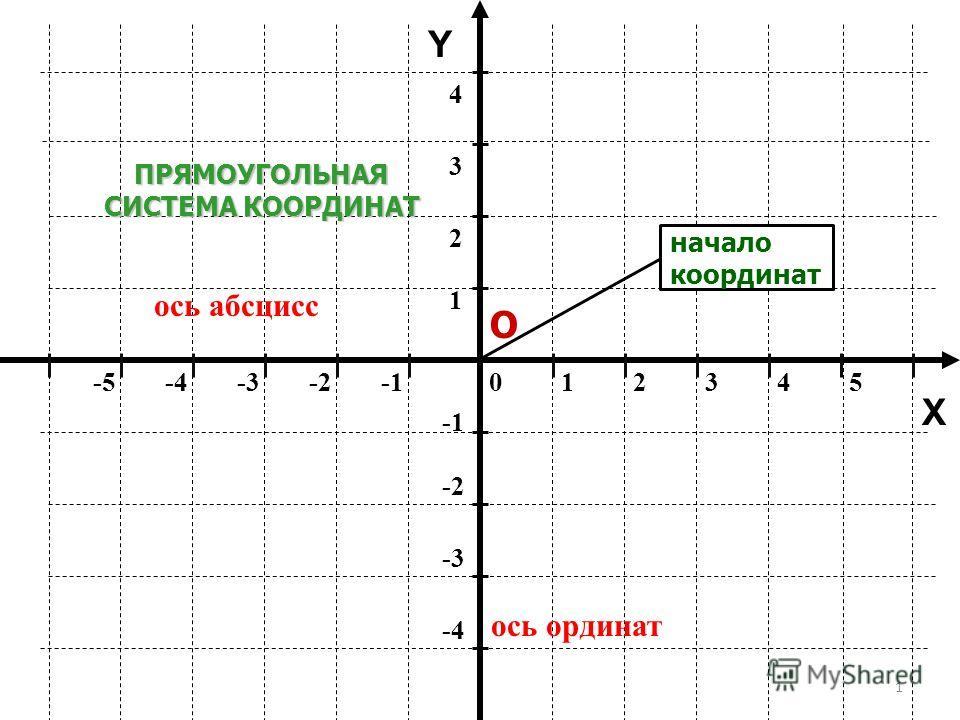 1 012345-5-4-3-2 ось абсцисс ось ординат -2 -3 -4 1 2 34 Y ПРЯМОУГОЛЬНАЯ СИСТЕМА КООРДИНАТ О X начало координат
