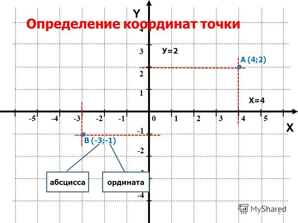 2 012345-5-4-3-2 -2 -3 -4 1 2 34 Y X Определение координат точки А(4;2) В(-3;-1) абсцисса ордината Х=4 У=2
