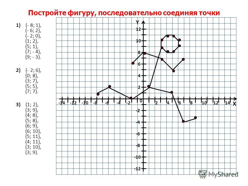 Постройте фигуру, последовательно соединяя точки 1) (- 8; 1), (- 6; 2), (- 2; 0), (1; 2), (5; 1), (7; - 4), (9; - 3). 2) (- 2; 6), (0; 8), (3; 7), (5; 5), (7; 7). 3) (1; 2), (3; 9), (4; 8), (5; 8), (6; 9), (6; 10), (5; 11), (4; 11), (3; 10), (3; 9).