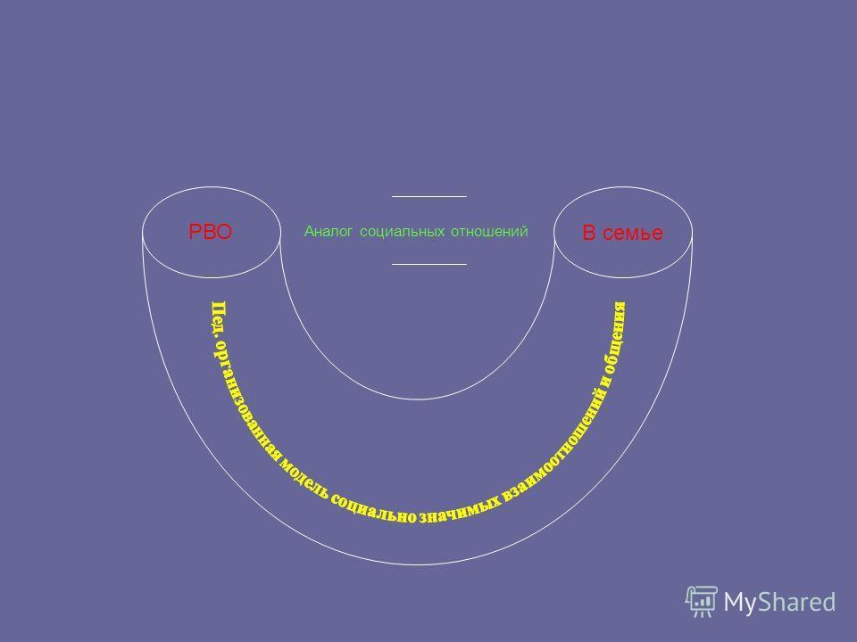 Аналог социальных отношений РВО В семье