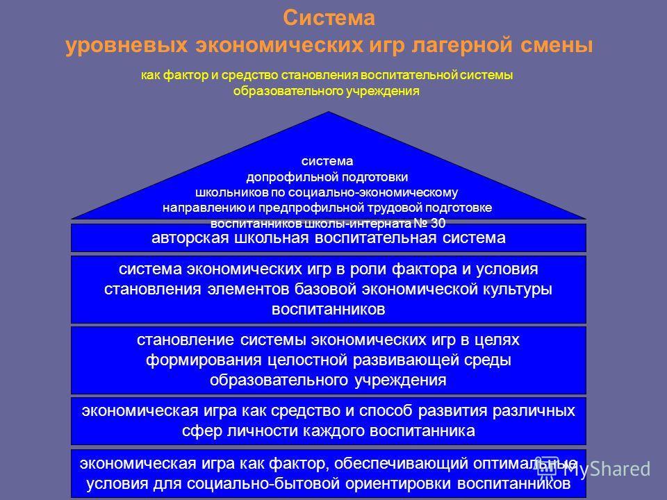 Система уровневых экономических игр лагерной смены как фактор и средство становления воспитательной системы образовательного учреждения авторская школьная воспитательная система система экономических игр в роли фактора и условия становления элементов