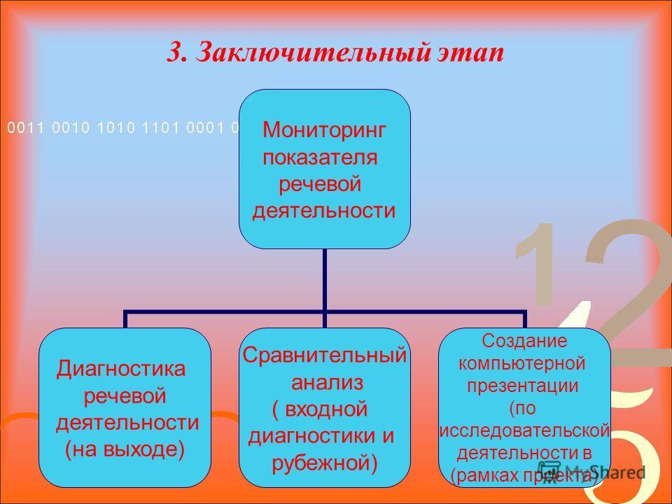 3. Заключительный этап Мониторинг показателя речевой деятельности Диагностика речевой деятельности (на выходе) Сравнительный анализ ( входной диагностики и рубежной) Создание компьютерной презентации (по исследовательской деятельности в (рамках проек